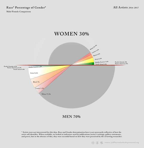 pie - genderrace3.jpg
