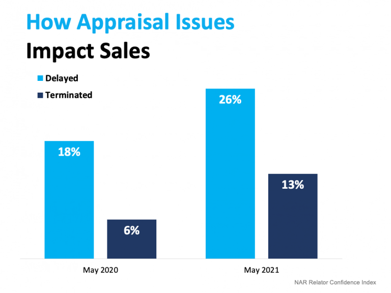 What To Expect as Appraisal Gaps Grow