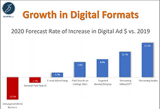 GROWTH IN DIGITAL FORMATS.png