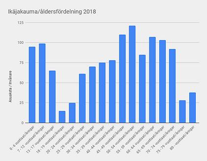 Ikäjakauma_åldersfördelning 2018.png