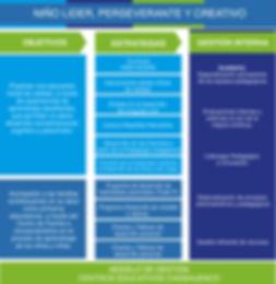 modelo gestion 2020.jpg