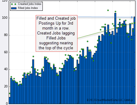 Expect Stronger NFP adds of 241,000 BUT…
