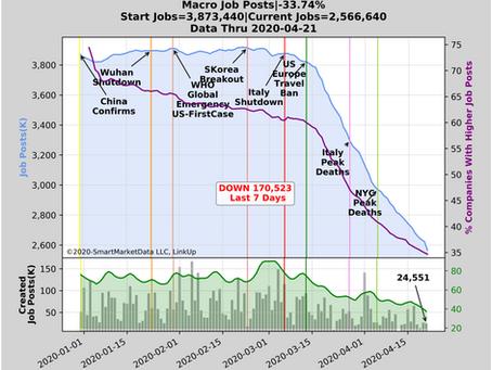#LinkUp #Jobs Post Data updated -just keep declining!! #COVID-19 #altdata