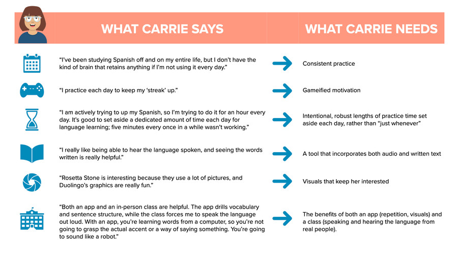 Carrie: says/needs