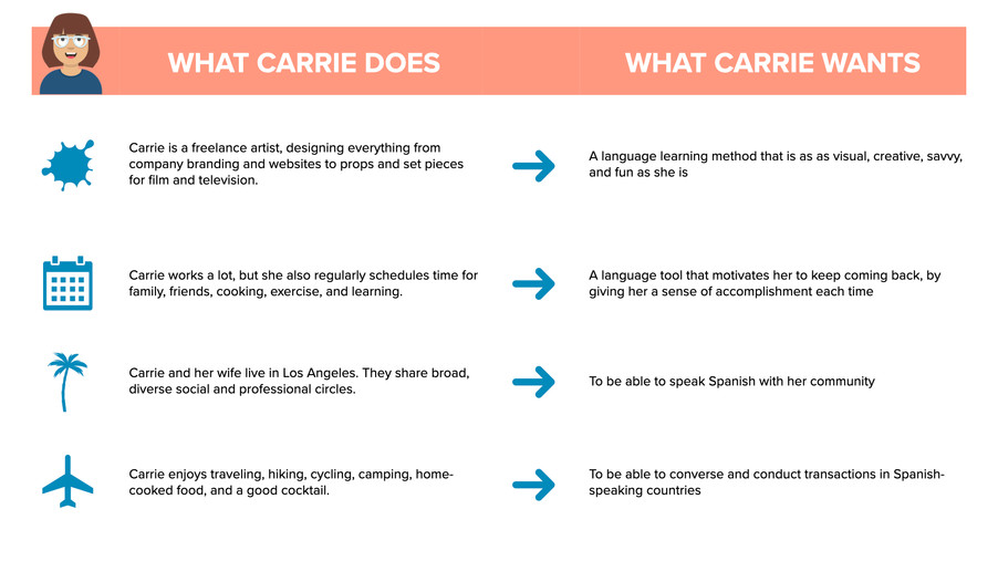 Carrie: does/wants