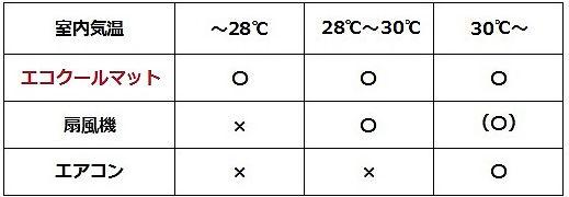 他の冷却機器・表3.jpg