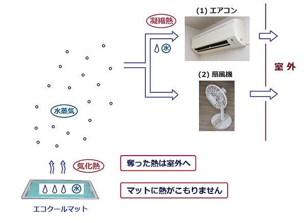 解説図_排熱法 2.jpg