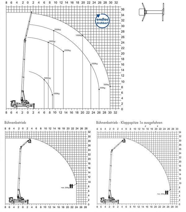 Lastendiagram_K31-35_TFR.jpg