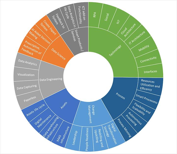 digital transformation readiness assessm