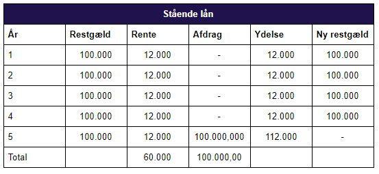 Stående lån_tabel.JPG