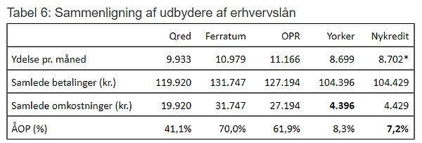 Sammenligning_af_Qred,_ferratum_business