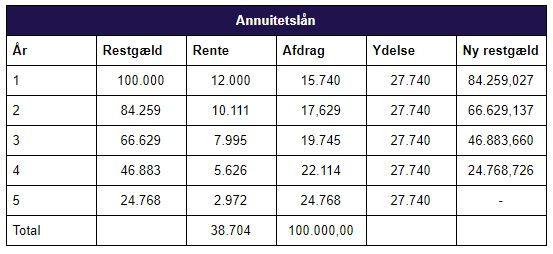 Annuitetslån_tabel.JPG