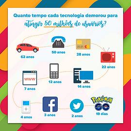 infográfico 50 milhões de usuários