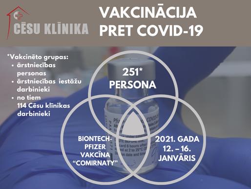 251 persona vakcinēta pret Covid-19