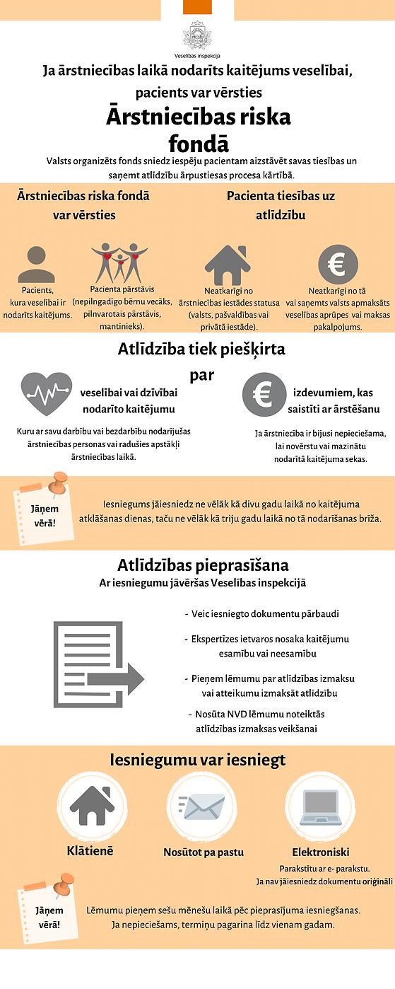 Pielikums_Nr_1_Infografika_Ārstniecība