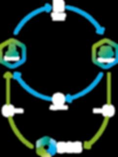 SES Software Escrow Escrow diagram