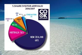 アジア人観光客全体1% クック諸島は東洋人少ない穴場リゾート
