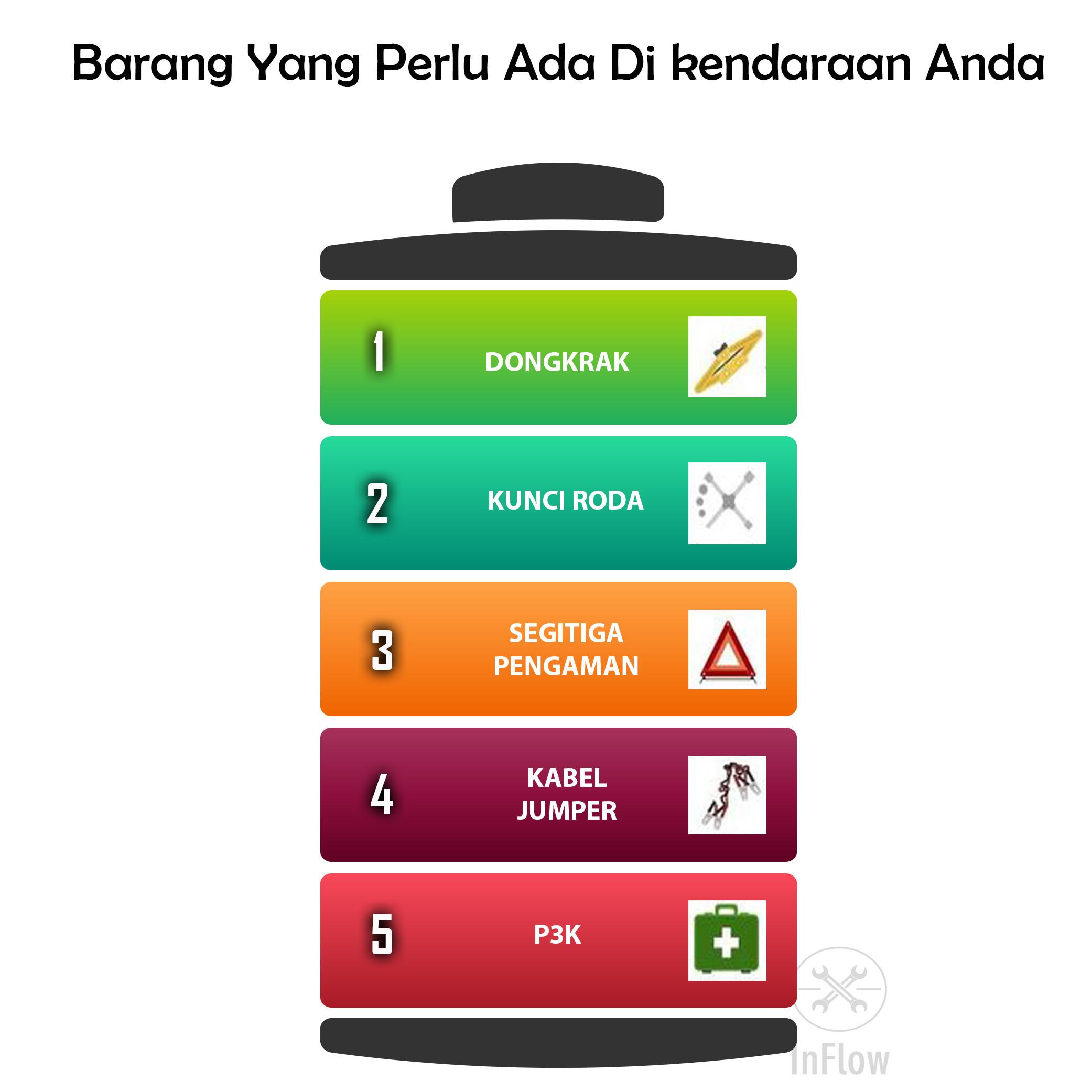 Diy Infographic Inflow Mobil Segi Tiga Pengaman Barang Penting Di