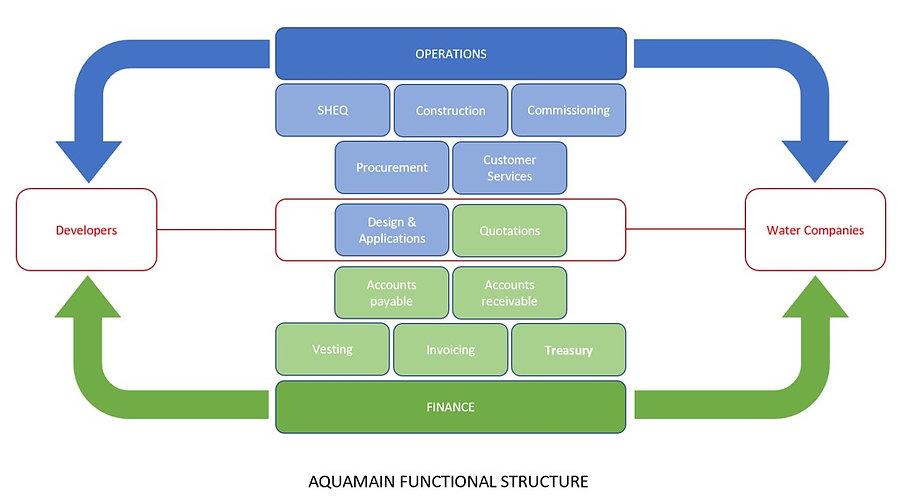 Aquamain Functional Structure.jpg