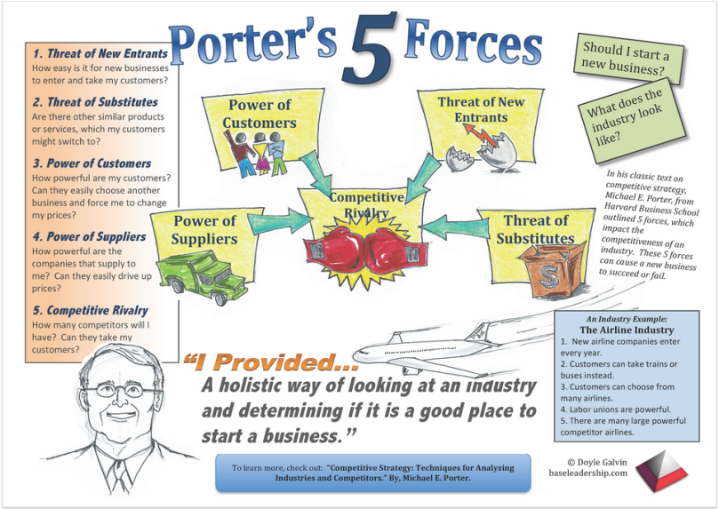 5 Forces Model for industry attractiveness