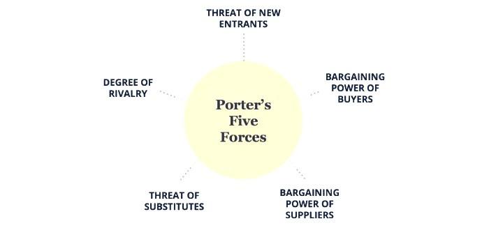 Simple explanation of Michael Porter's five forces model