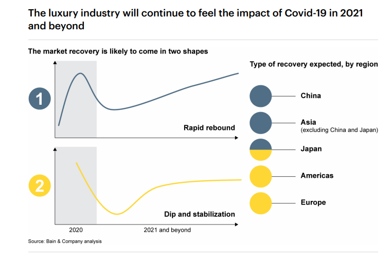 Luxury products industry hit by COVID-19