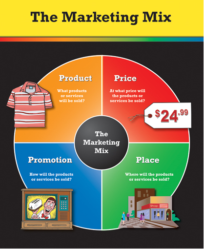 Simple explanation about marketing mix in the UAE