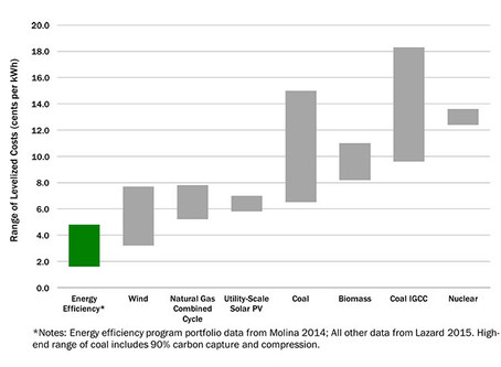Yes, Saving Energy is Cheaper than Making Energy