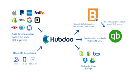 Hubdoc_Billcom_QBO__white_version__.png