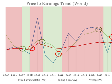 What you need to know about Asia & Global price and earnings over the last 15 years