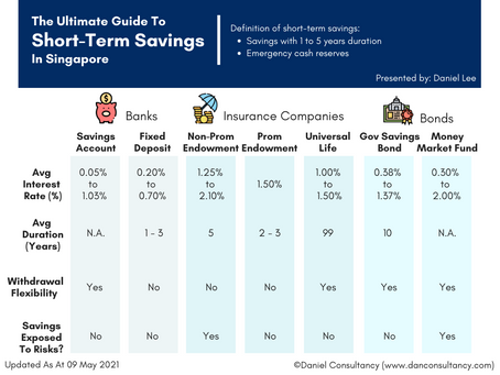 The Ultimate Guide On Short-Term Savings In Singapore
