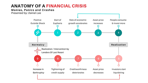 Anatomy of a financial crisis.png