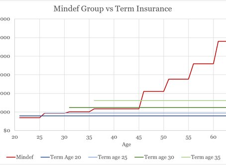 Things you didn't know about Aviva's MINDEF Group Insurance (v.s. private term insurance)