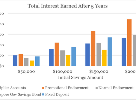 Which is better for you: Savings account vs Endowment vs Fixed deposits vs SSB
