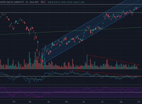 Technical Analysis: MSCI World Index and AC Asia Ex Jap