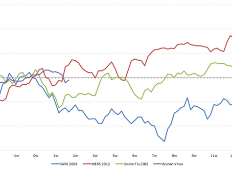 Fundamental impacts of Coronavirus on your investment portfolio
