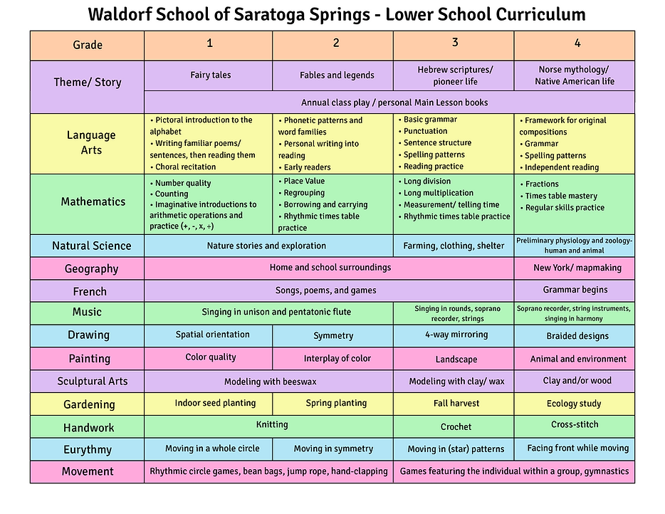 LS Curriculum 1-4 (final).png