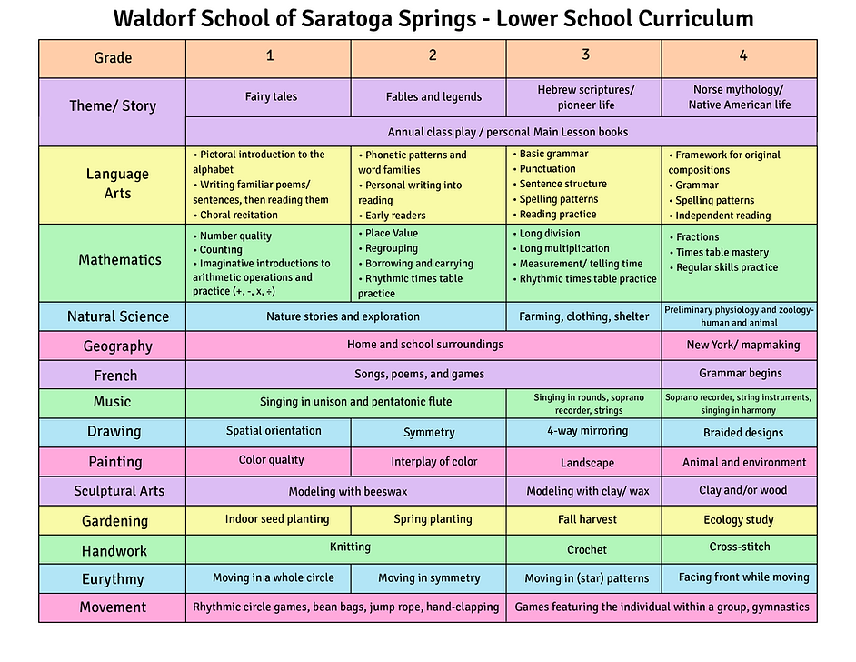 LS Curriculum 1-4 (final).png
