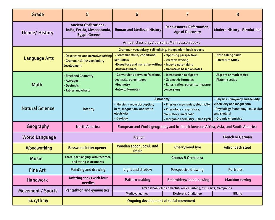 LS Curriculum 5-8 (final).png