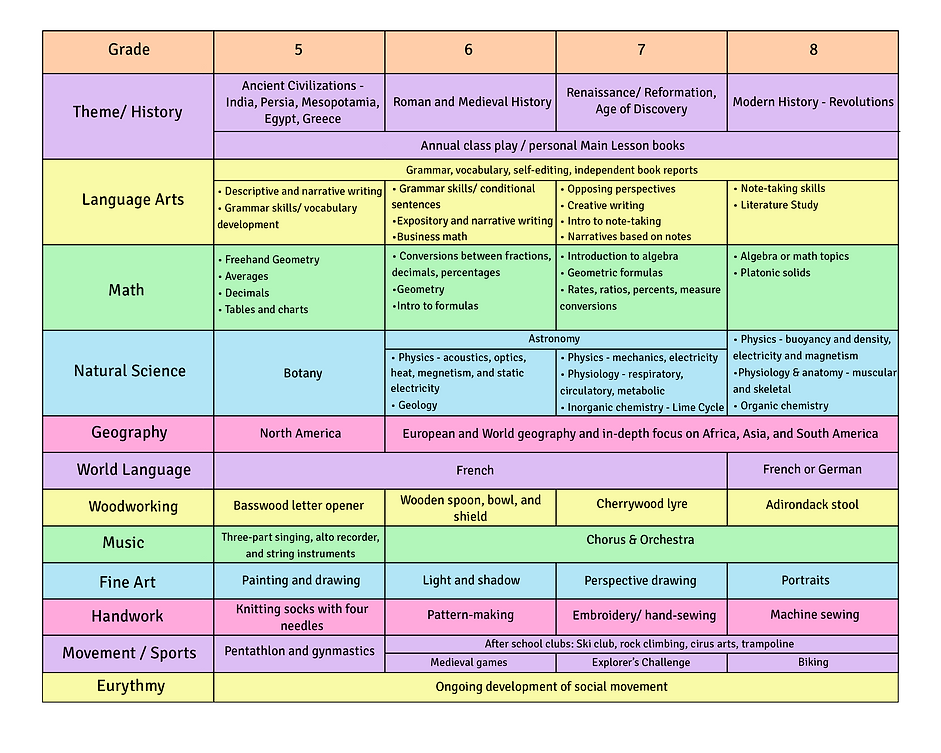 LS Curriculum 5-8 (final).png