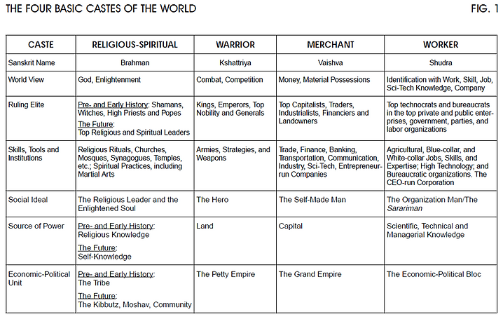 FIG. 1 - FOUR CASTES OF THE WORLD - 1000