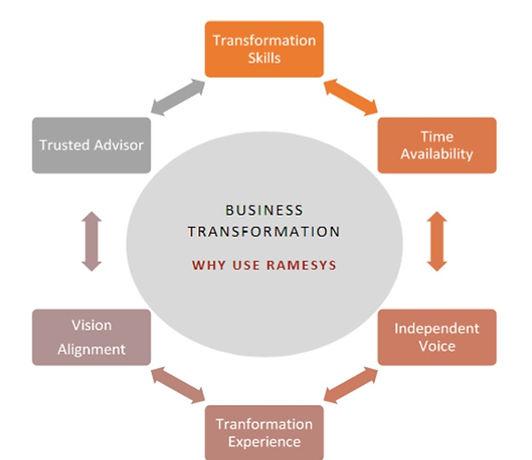 Transformation-Value-Proposition.jpg