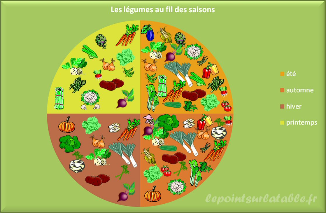 Legumes_de_saison