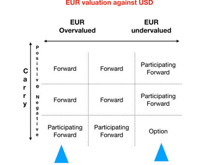 EUR valuation against the dollar + carry trade results. How to choose strategies based on these?