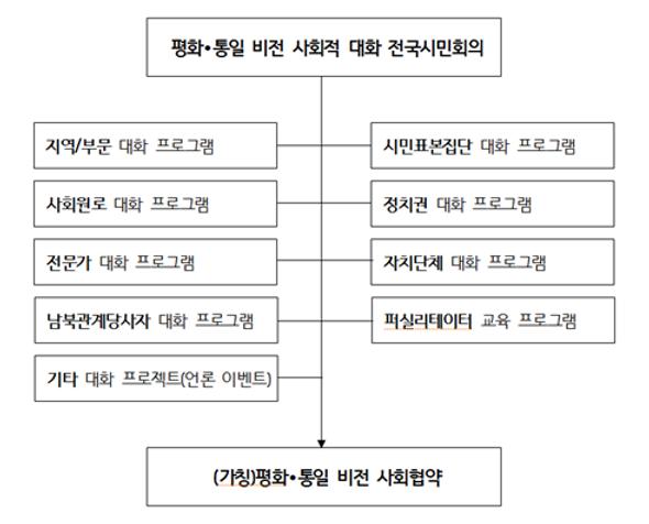 필수구성요소 및 추진체계.png