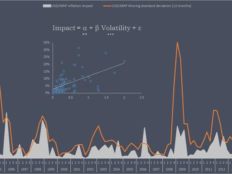 Trasferencia del tipo de cambio en el nivel de precios