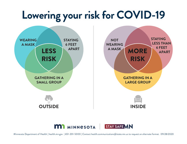 Lowering your risk for COVID-19