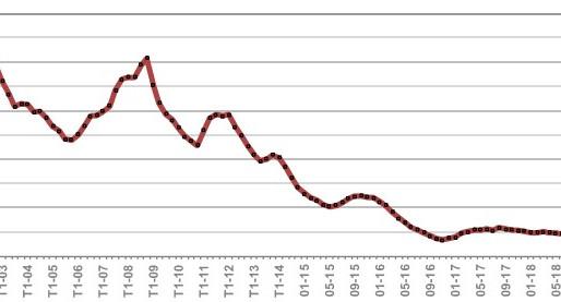 Crédit Immobilier: les taux continuent de baisser en Juin, c'est le moment d'investir!