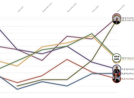 IAPE: El resultado de cruzar todas las encuestas presidenciales