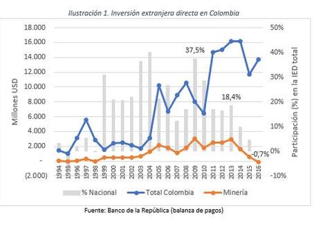 ¿Qué está pasando con la inversión minera en Colombia?